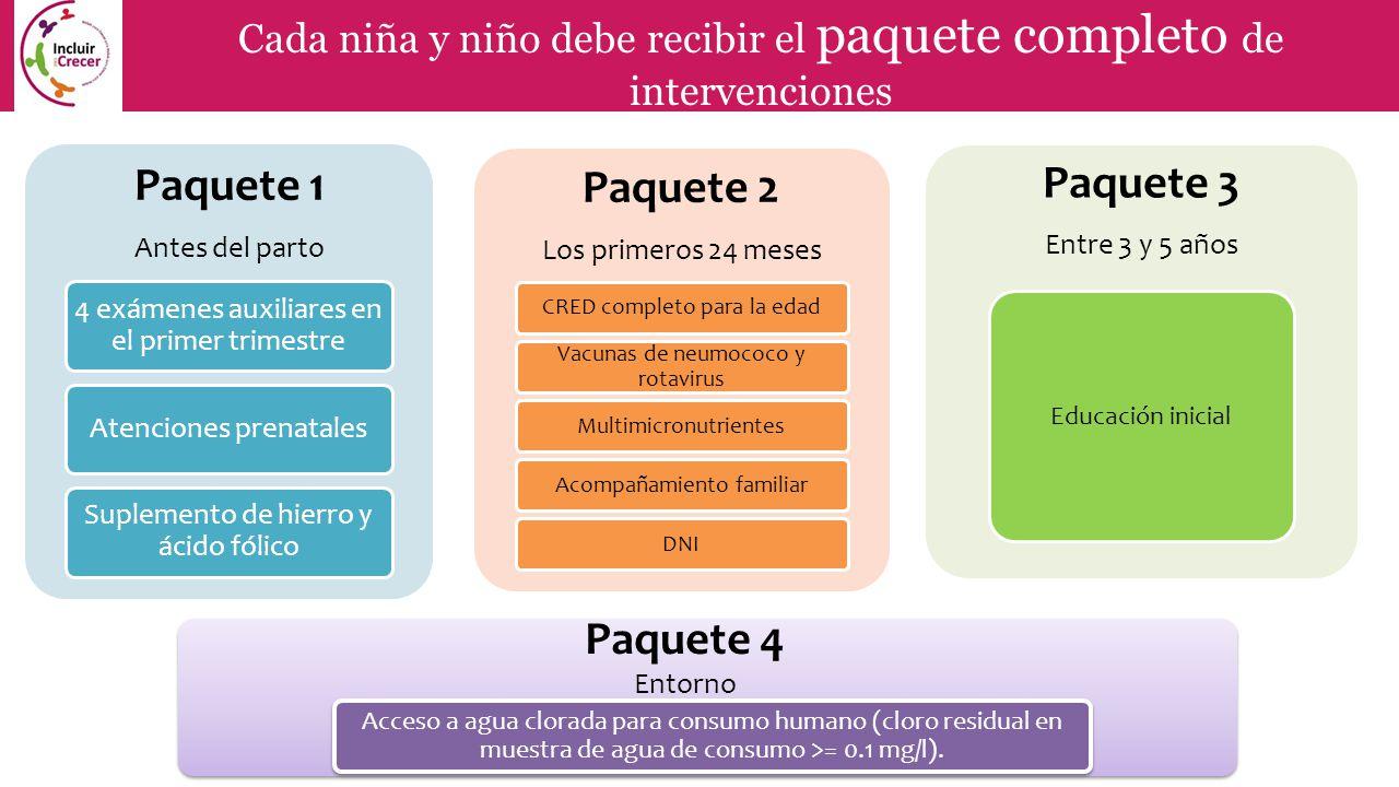 Paquete 1 Paquete 2 Paquete 3 Paquete 4