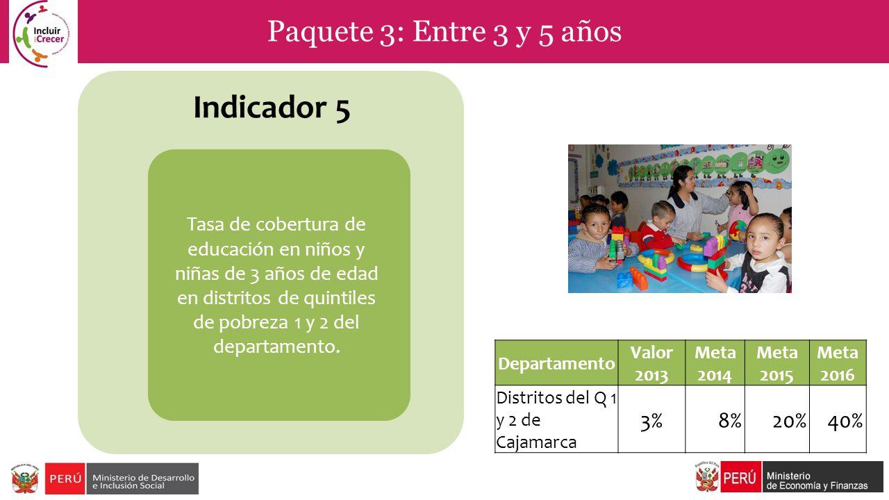 Indicador 5 Paquete 3: Entre 3 y 5 años 3% 8% 20% 40%