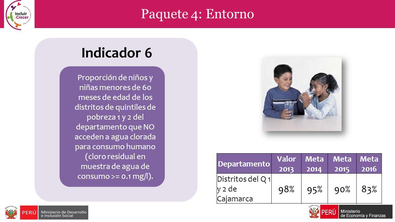 Indicador 6 Paquete 4: Entorno 98% 95% 90% 83%