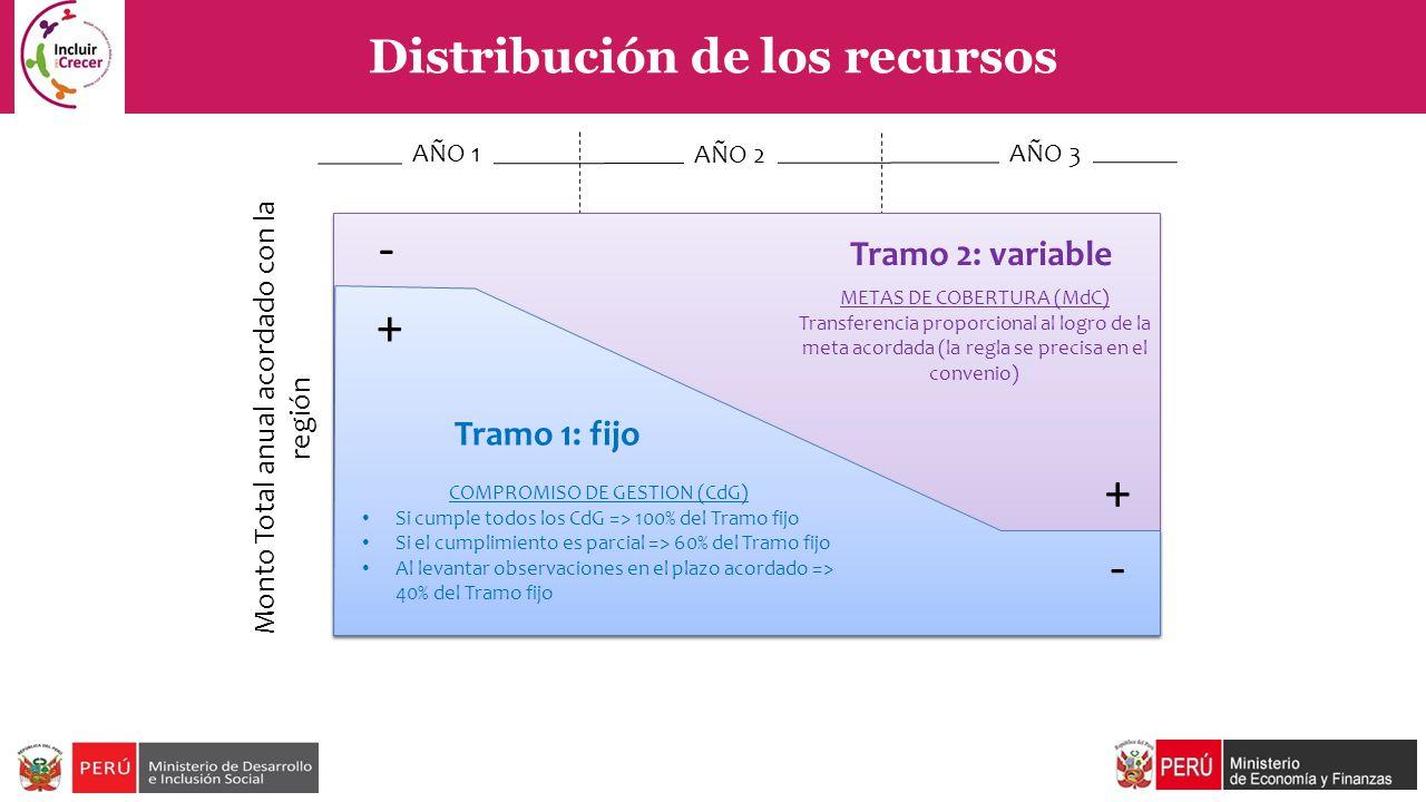 Distribución de los recursos