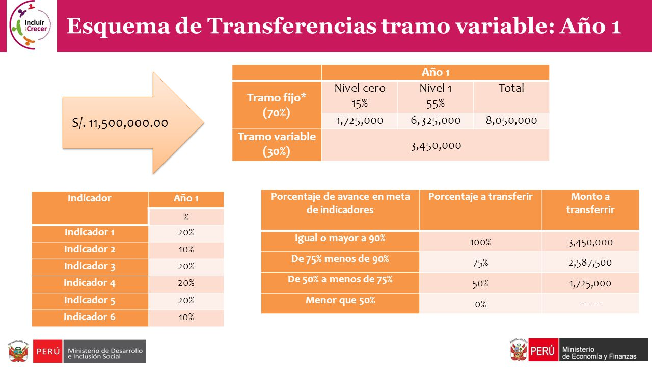 Esquema de Transferencias tramo variable: Año 1