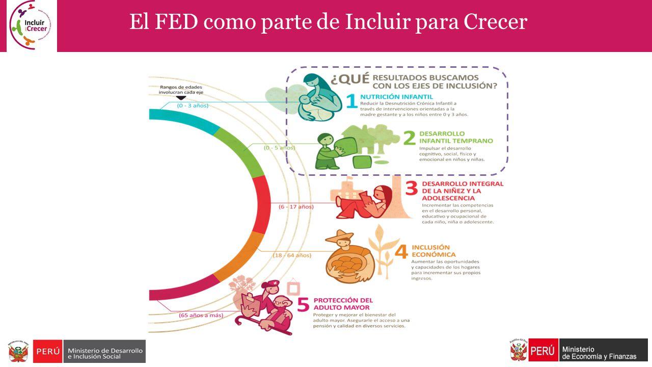 El FED como parte de Incluir para Crecer
