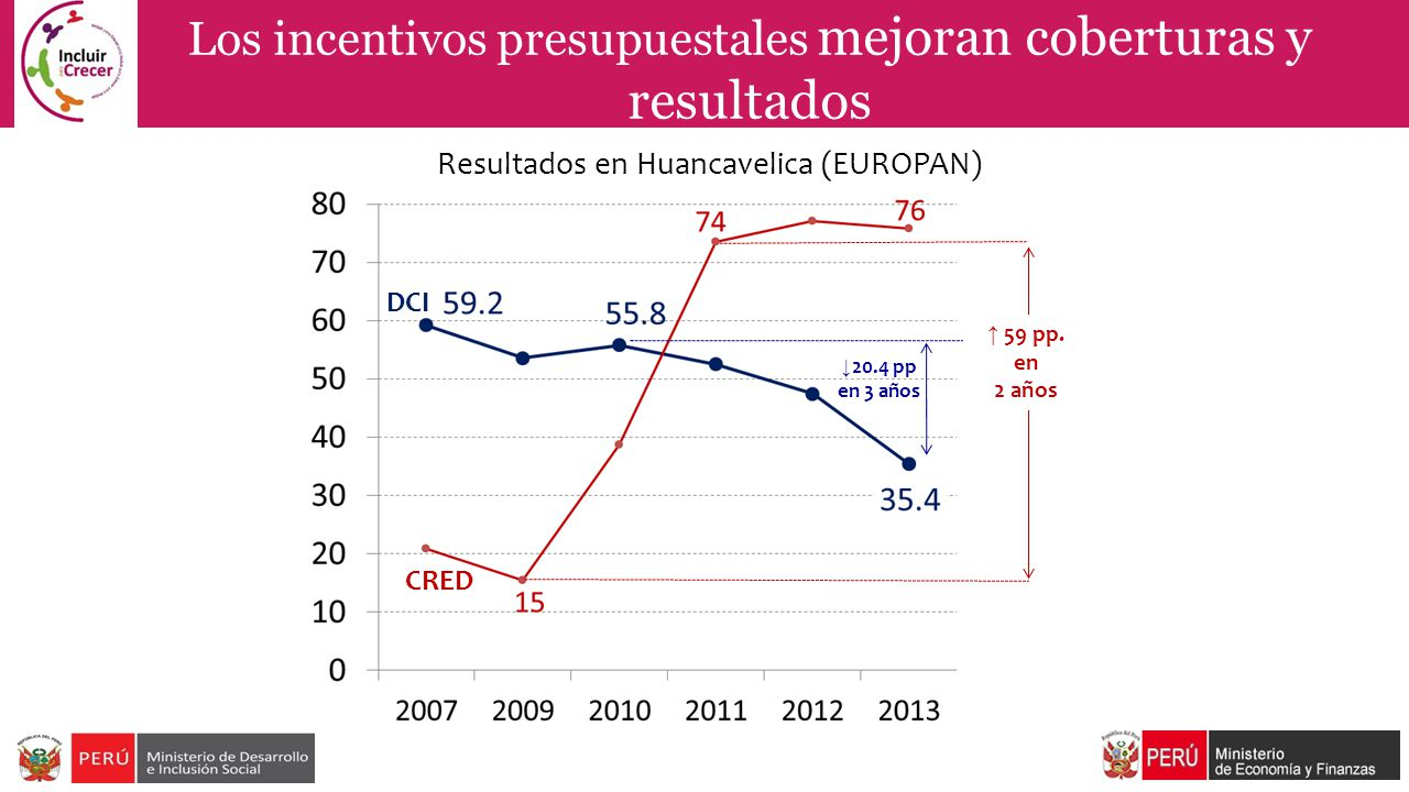 Los incentivos presupuestales mejoran coberturas y resultados