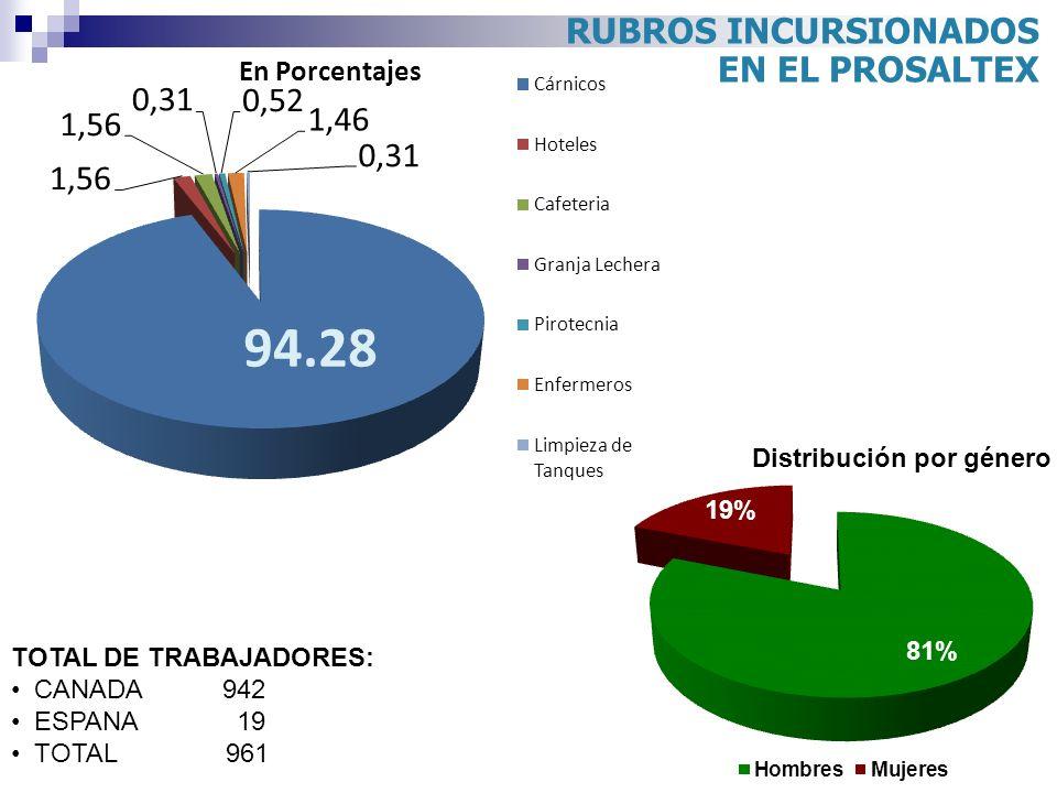 RUBROS INCURSIONADOS EN EL PROSALTEX TOTAL DE TRABAJADORES: CANADA 942