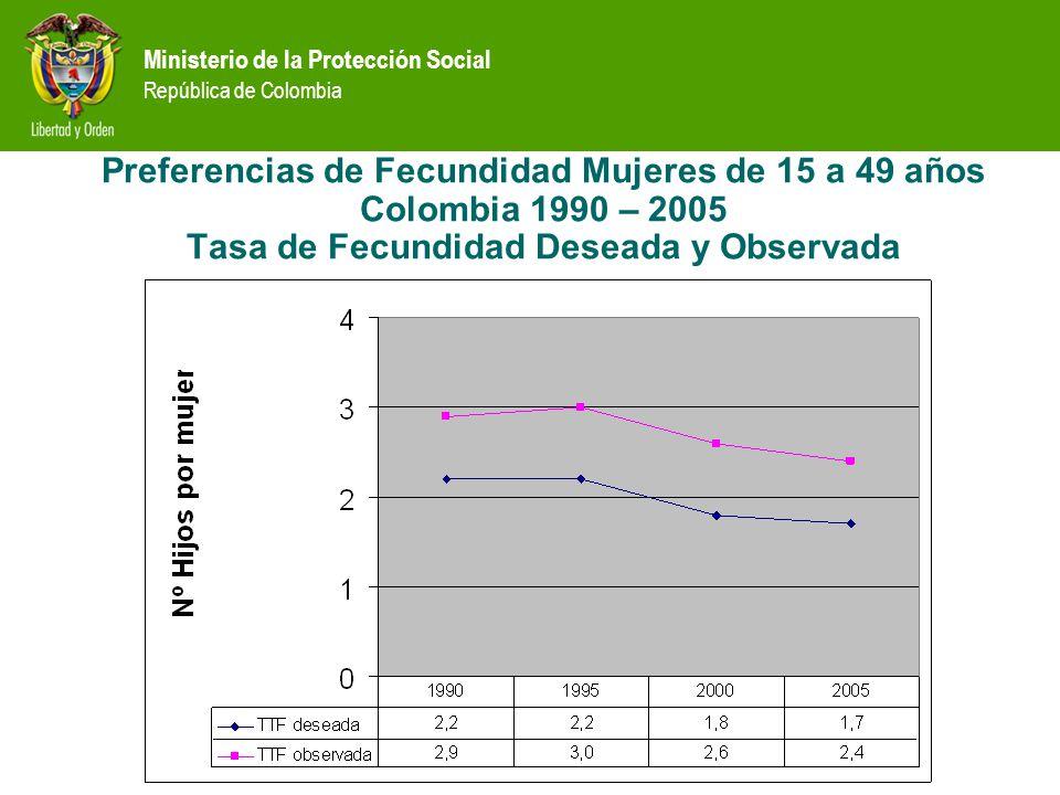 Preferencias de Fecundidad Mujeres de 15 a 49 años Colombia 1990 – 2005 Tasa de Fecundidad Deseada y Observada
