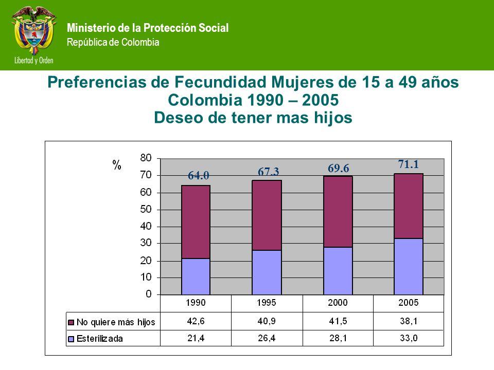 Preferencias de Fecundidad Mujeres de 15 a 49 años Colombia 1990 – 2005 Deseo de tener mas hijos