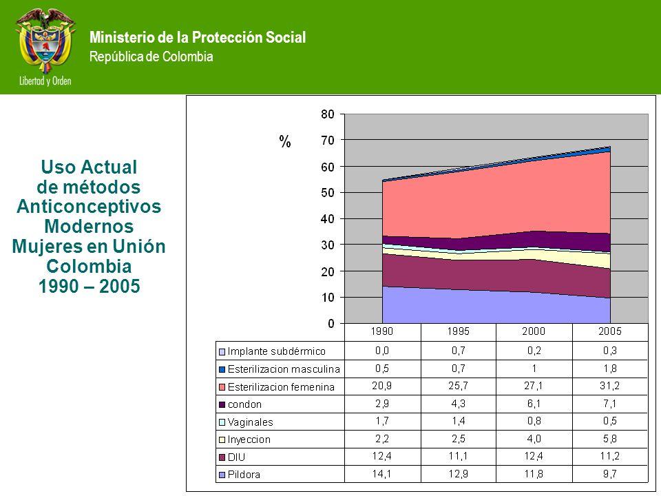 Uso Actual de métodos Anticonceptivos Modernos Mujeres en Unión Colombia 1990 – 2005