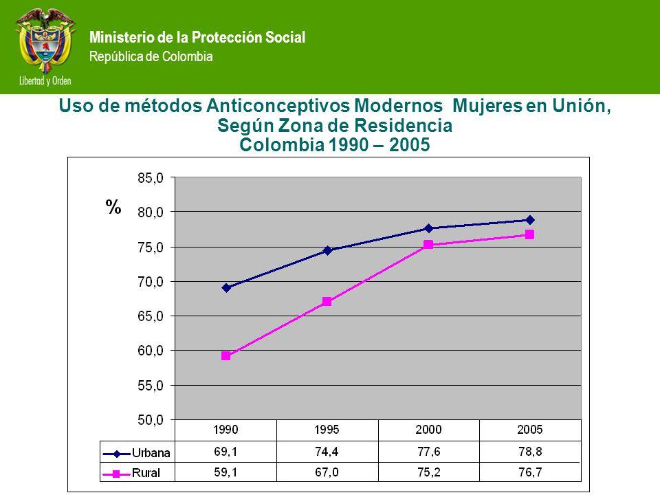 Uso de métodos Anticonceptivos Modernos Mujeres en Unión, Según Zona de Residencia Colombia 1990 – 2005
