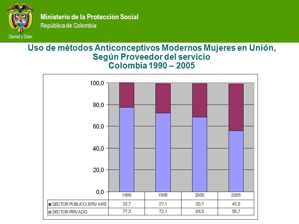 Uso de métodos Anticonceptivos Modernos Mujeres en Unión, Según Proveedor del servicio Colombia 1990 – 2005