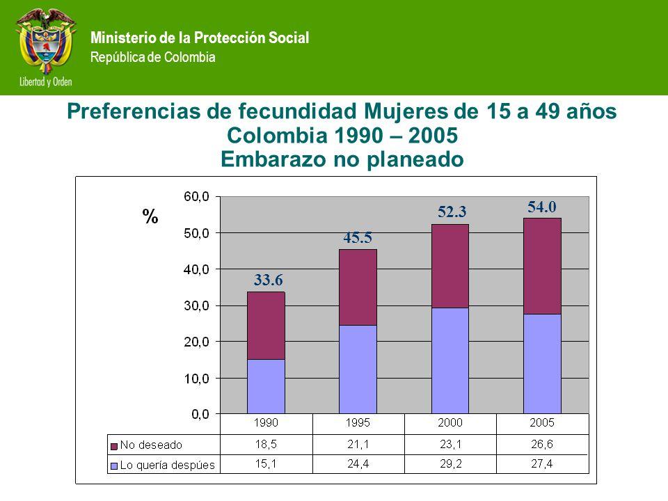 Preferencias de fecundidad Mujeres de 15 a 49 años Colombia 1990 – 2005 Embarazo no planeado