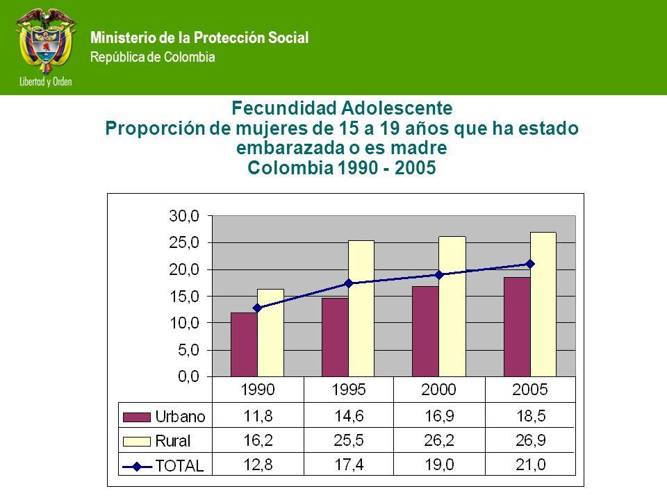 Fecundidad Adolescente Proporción de mujeres de 15 a 19 años que ha estado embarazada o es madre Colombia 1990 - 2005