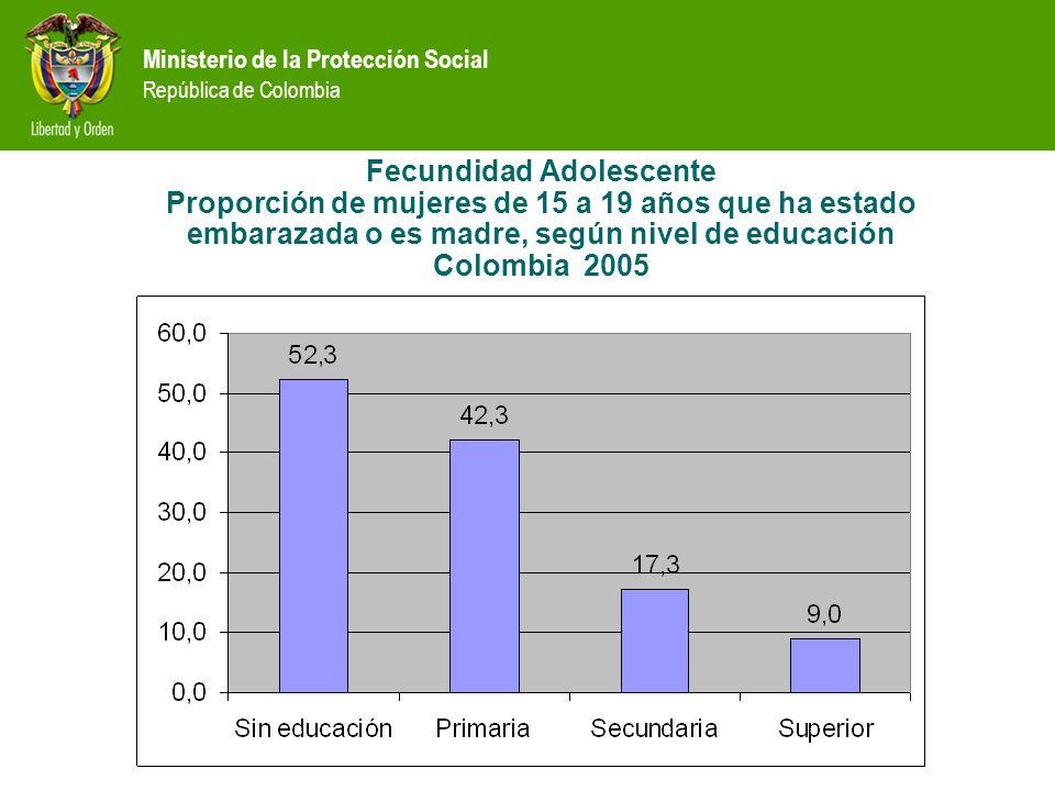 Fecundidad Adolescente Proporción de mujeres de 15 a 19 años que ha estado embarazada o es madre, según nivel de educación Colombia 2005