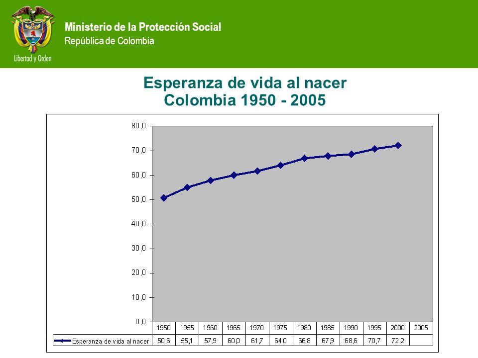 Esperanza de vida al nacer Colombia 1950 - 2005