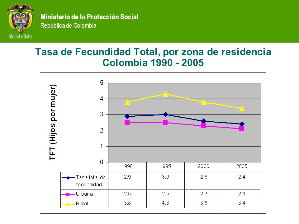 Tasa de Fecundidad Total, por zona de residencia Colombia 1990 - 2005