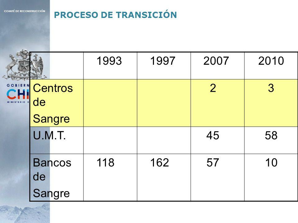 1993 1997 2007 2010 Centros de Sangre 2 3 U.M.T. 45 58 Bancos de 118