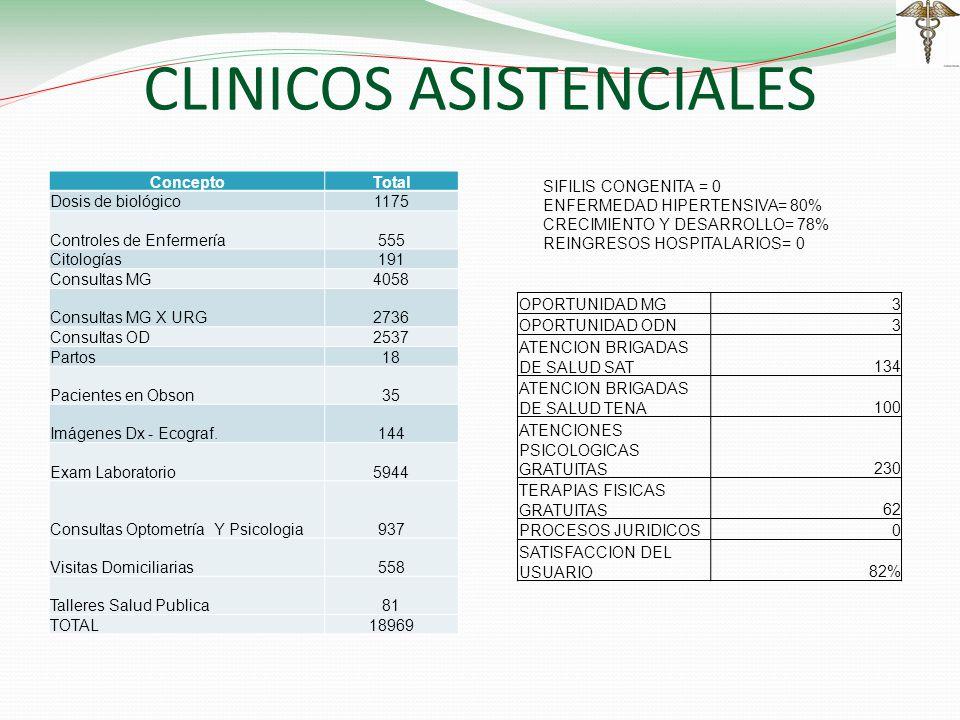 CLINICOS ASISTENCIALES