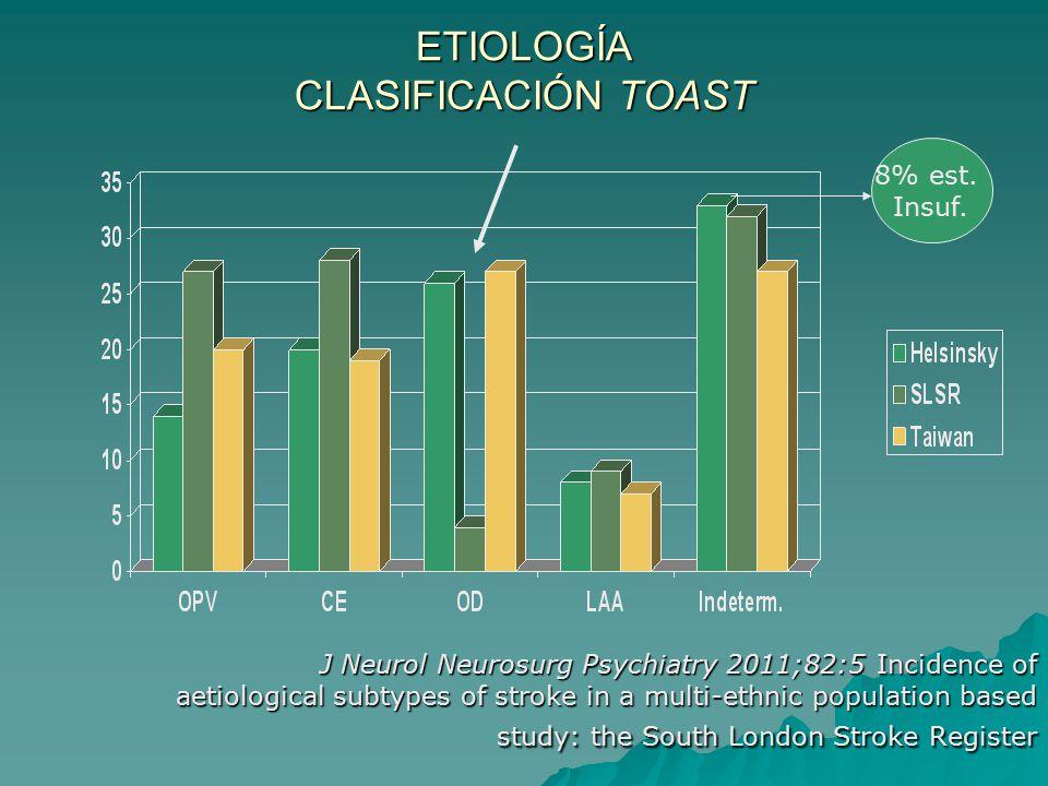 ETIOLOGÍA CLASIFICACIÓN TOAST