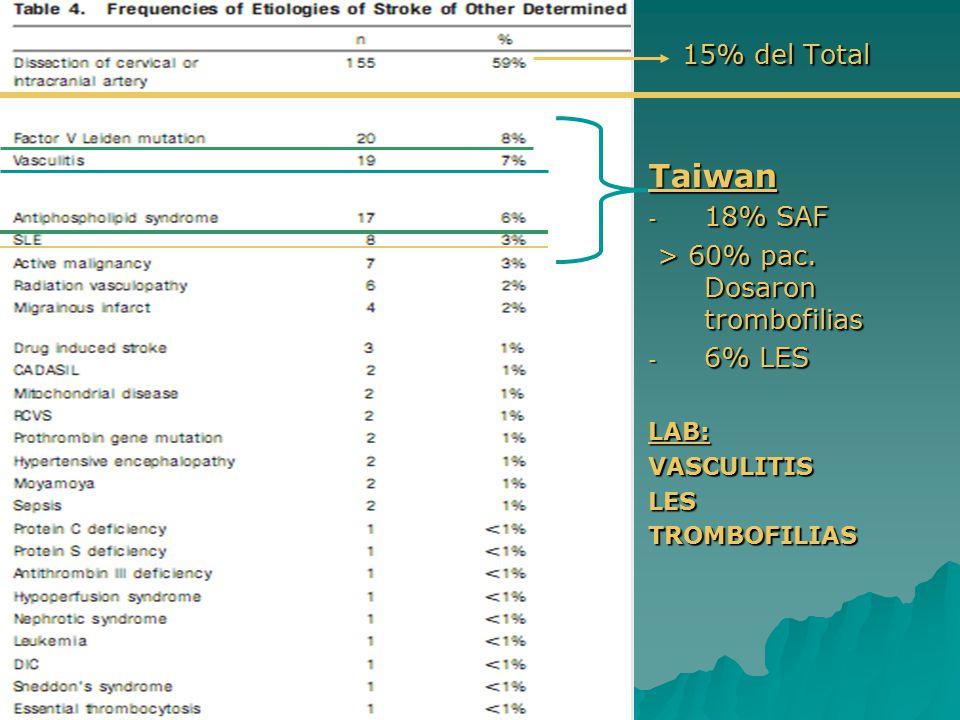 15% del Total Taiwan 18% SAF > 60% pac. Dosaron trombofilias 6% LES