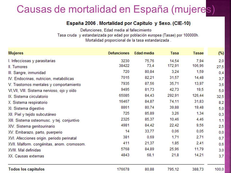 Causas de mortalidad en España (mujeres)