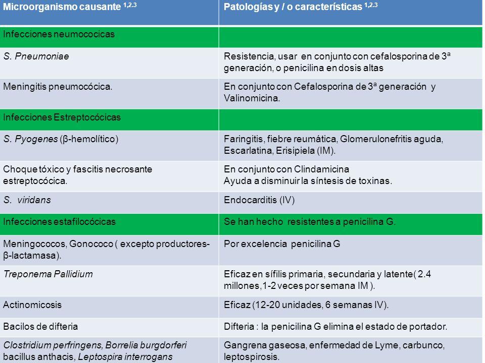 Microorganismo causante 1,2.3