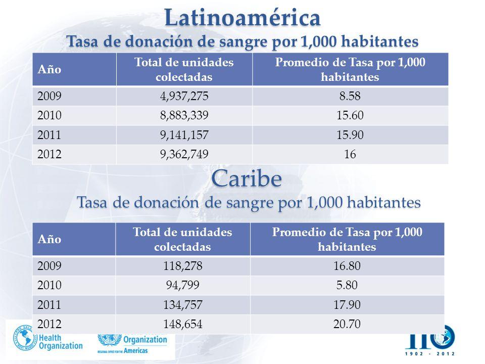 Latinoamérica Tasa de donación de sangre por 1,000 habitantes