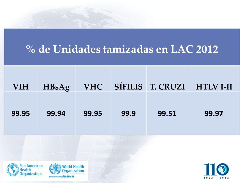 % de Unidades tamizadas en LAC 2012