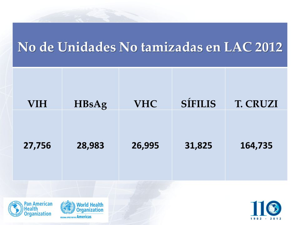No de Unidades No tamizadas en LAC 2012