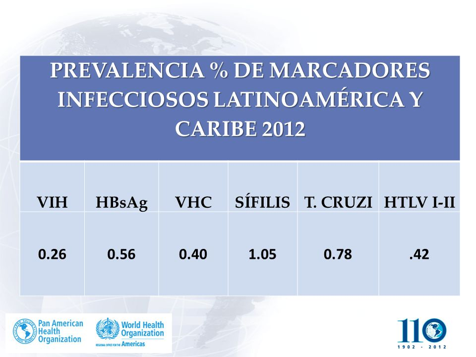 PREVALENCIA % DE MARCADORES INFECCIOSOS LATINOAMÉRICA Y CARIBE 2012