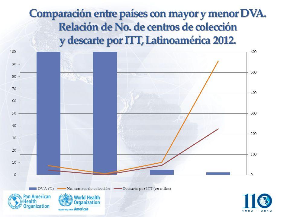 Comparación entre países con mayor y menor DVA. Relación de No