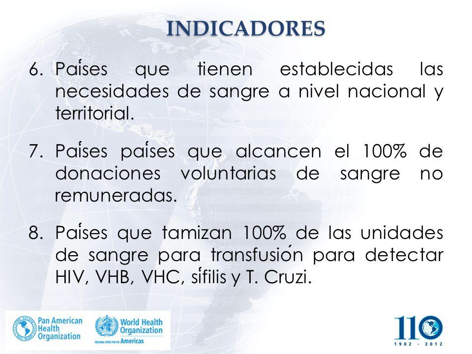 INDICADORES Países que tienen establecidas las necesidades de sangre a nivel nacional y territorial.