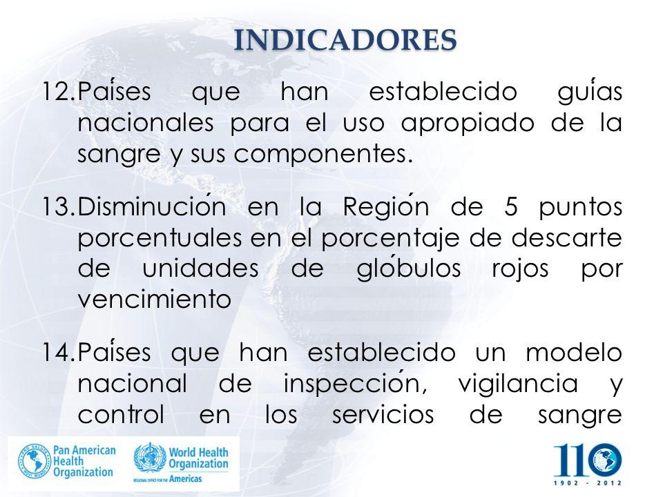 INDICADORES Países que han establecido guías nacionales para el uso apropiado de la sangre y sus componentes.