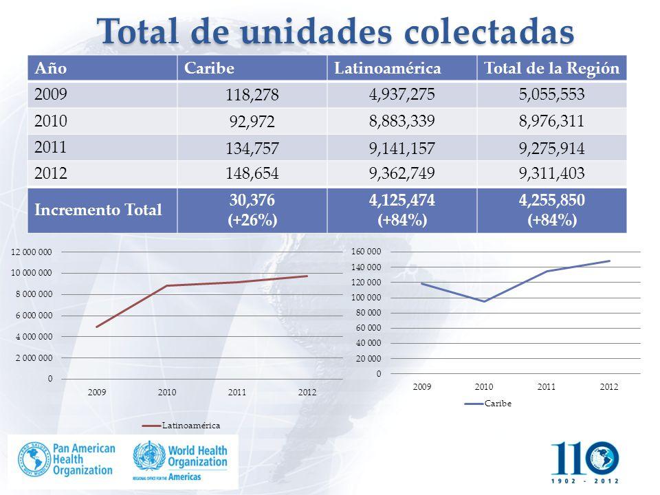 Total de unidades colectadas