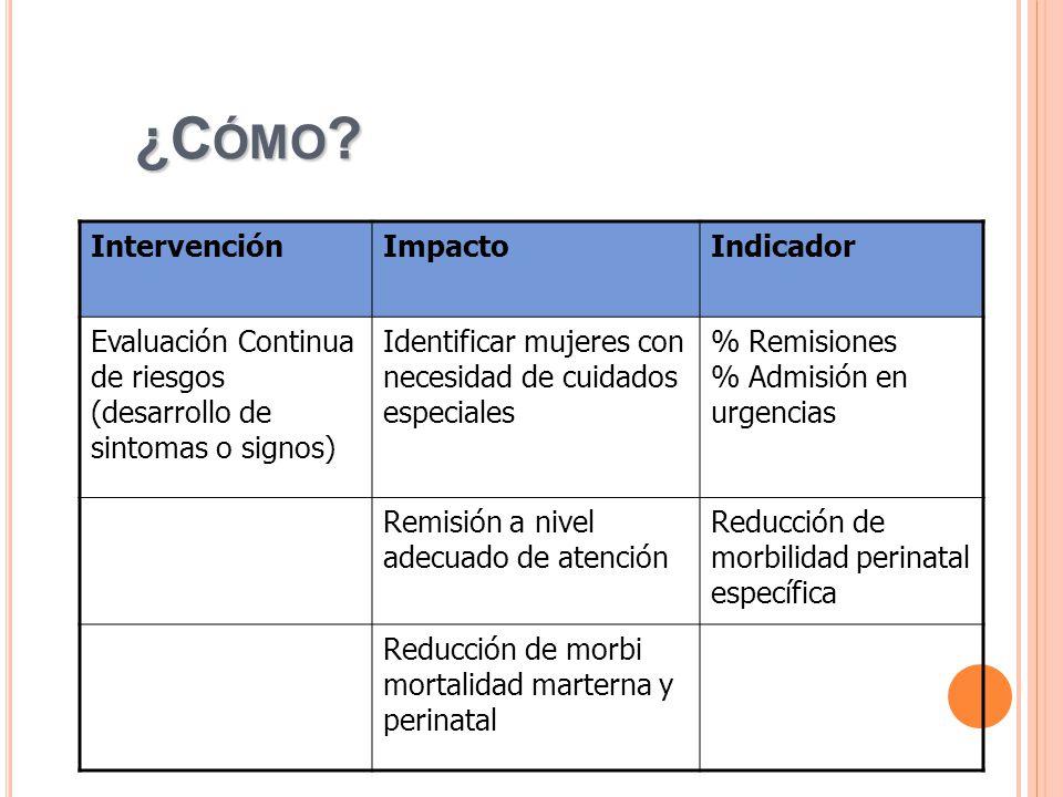 ¿Cómo Intervención Impacto Indicador