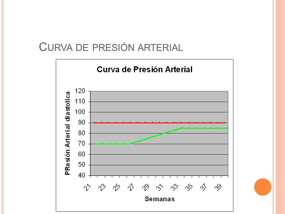 Curva de presión arterial