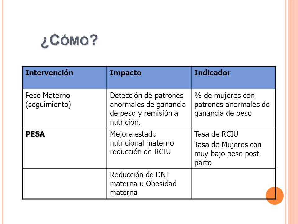 ¿Cómo Intervención Impacto Indicador Peso Materno (seguimiento)