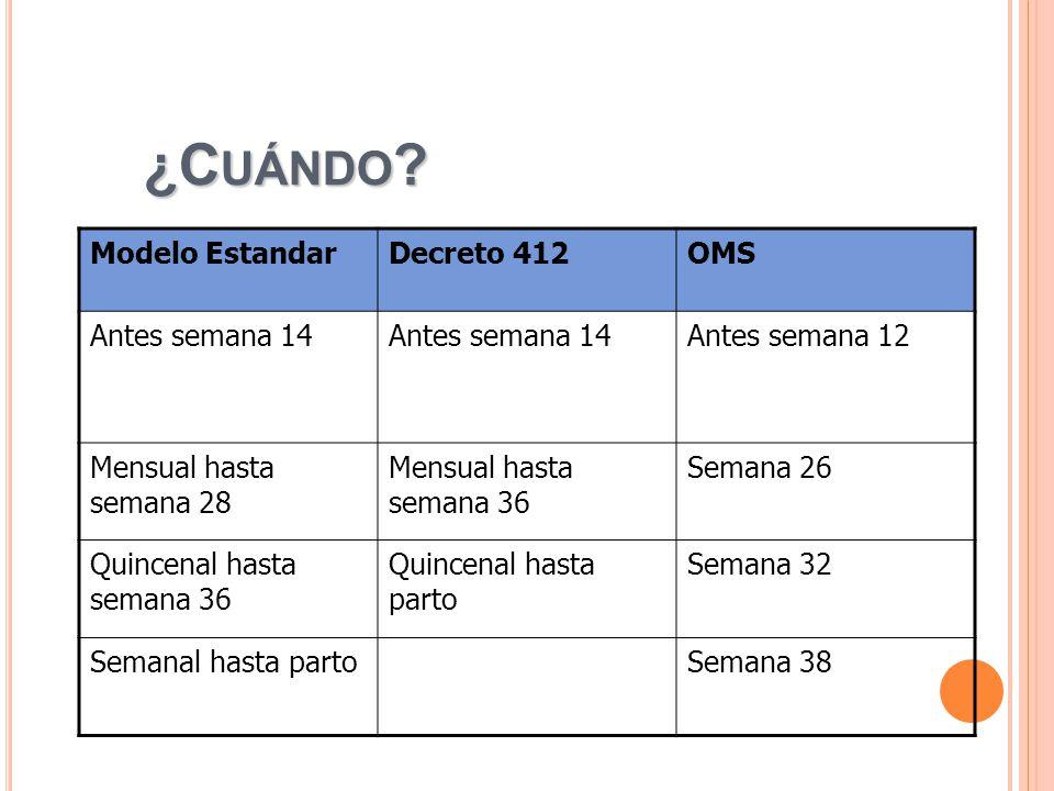¿Cuándo Modelo Estandar Decreto 412 OMS Antes semana 14