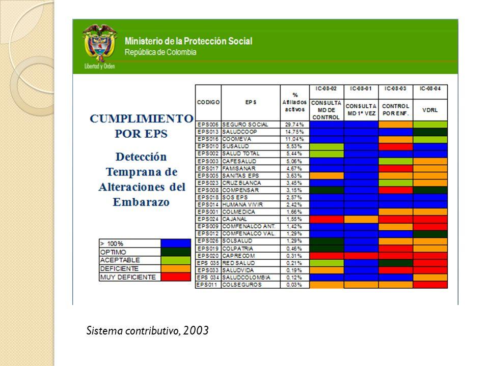 Sistema contributivo, 2003