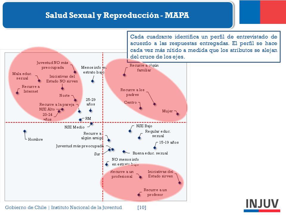 Salud Sexual y Reproducción - MAPA