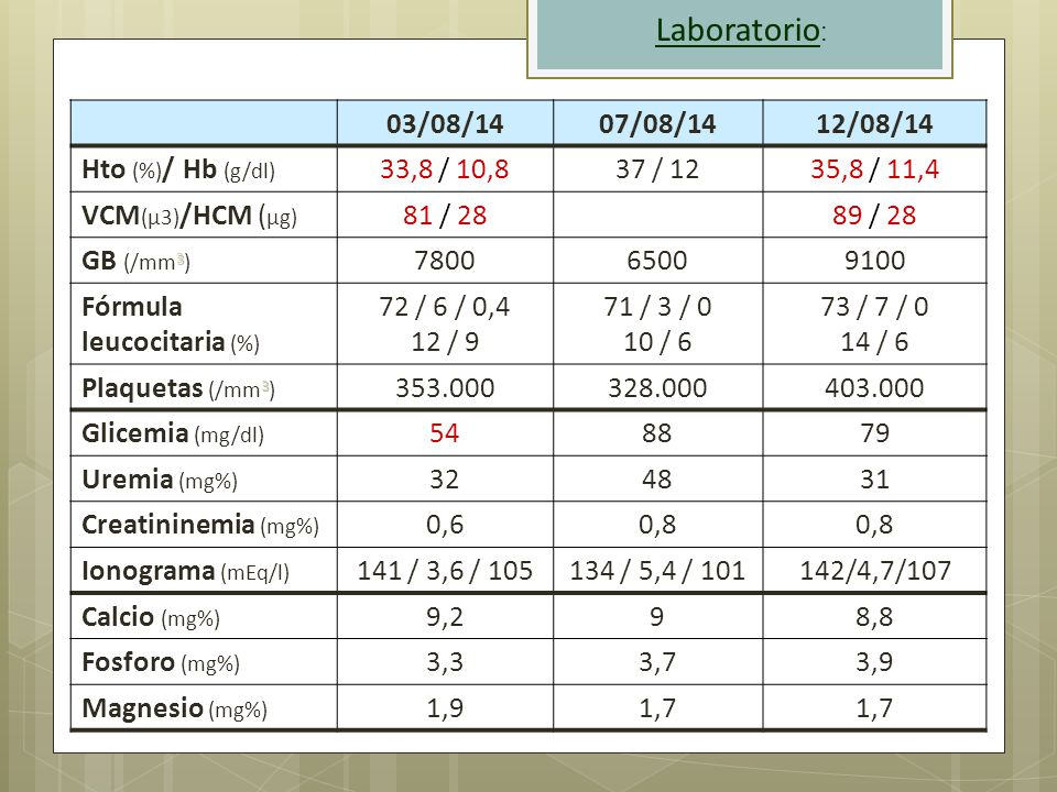 Laboratorio: 03/08/14 07/08/14 12/08/14 Hto (%)/ Hb (g/dl) 33,8 / 10,8