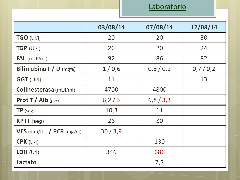 Laboratorio: 03/08/14 07/08/14 12/08/14 TGO (UI/l) 20 30 TGP (UI/l) 26