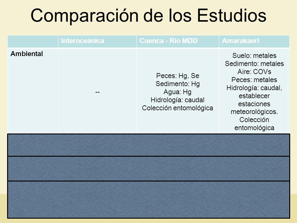 Comparación de los Estudios