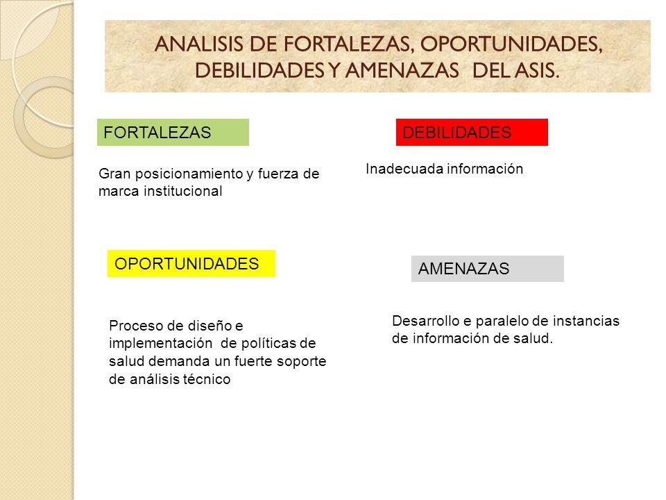 ANALISIS DE FORTALEZAS, OPORTUNIDADES, DEBILIDADES Y AMENAZAS DEL ASIS.