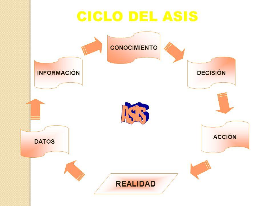 CICLO DEL ASIS ASIS REALIDAD CONOCIMIENTO INFORMACIÓN DECISIÓN ACCIÓN