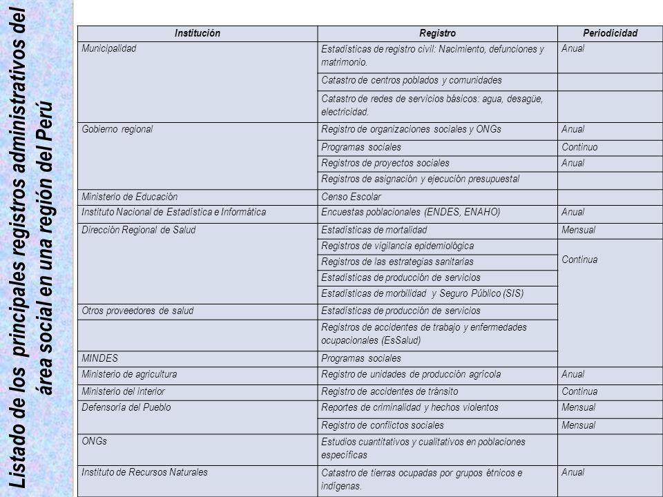 Institución Registro. Periodicidad. Municipalidad. Estadísticas de registro civil: Nacimiento, defunciones y matrimonio.