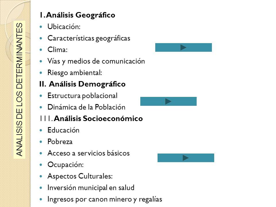 1. Análisis Geográfico Ubicación: Características geográficas. Clima: Vías y medios de comunicación.