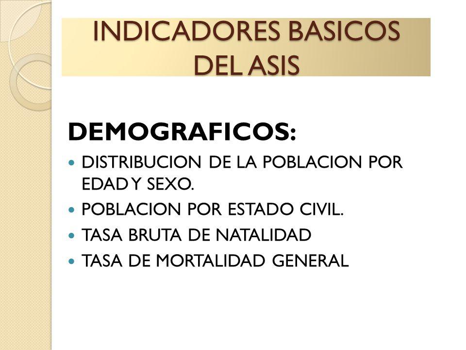 INDICADORES BASICOS DEL ASIS