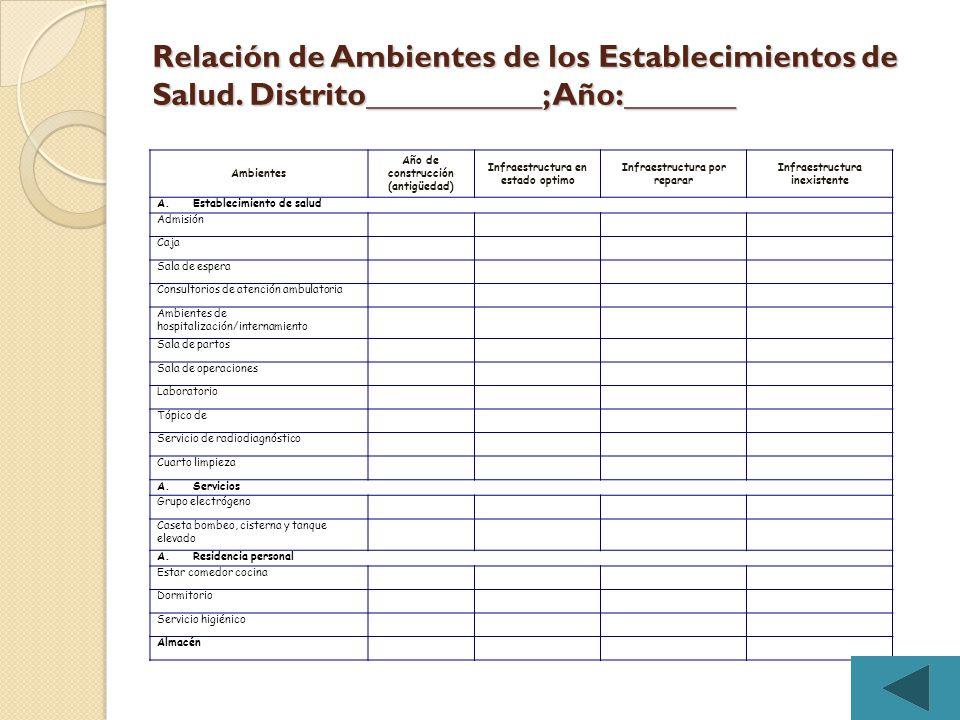 Relación de Ambientes de los Establecimientos de Salud