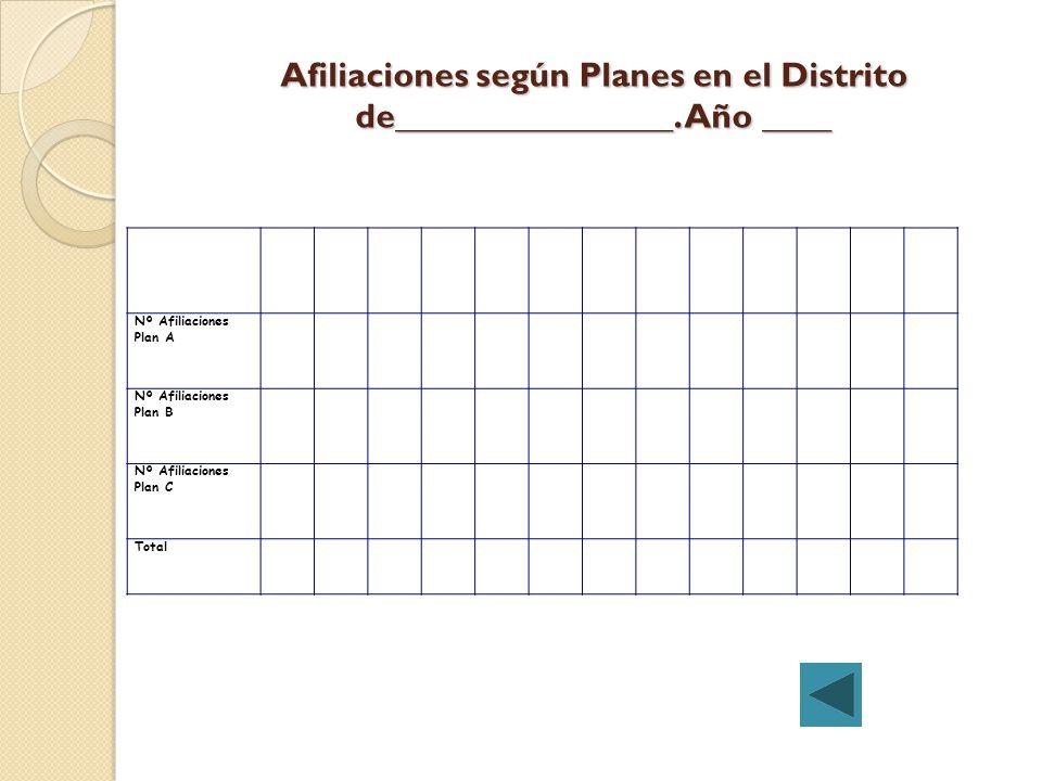 Afiliaciones según Planes en el Distrito de________________. Año ____