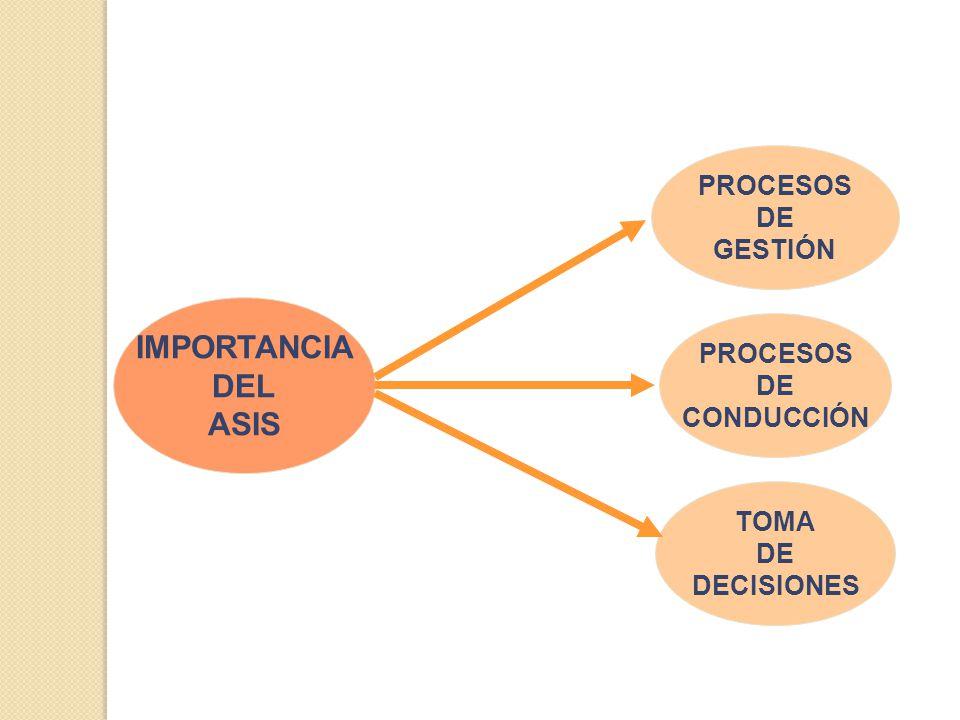 IMPORTANCIA DEL ASIS PROCESOS DE GESTIÓN PROCESOS DE CONDUCCIÓN TOMA