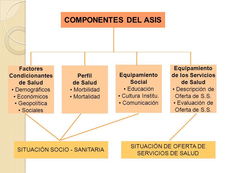 SITUACIÓN SOCIO - SANITARIA